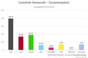 Ergebnisse Europawahl